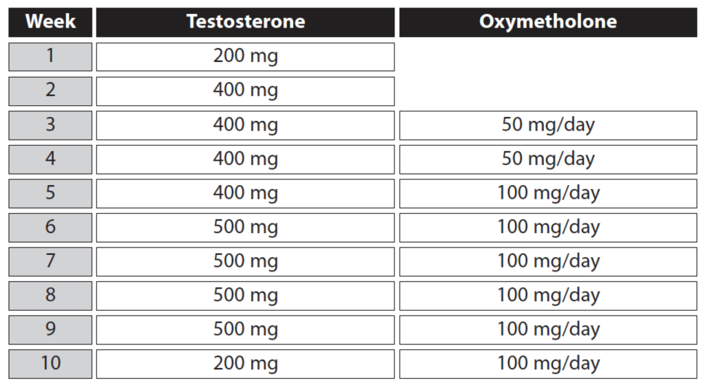 Steroid Cycle Tips | euroids.net
